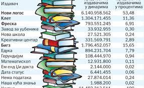 На тзв. Удружене издаваче уџбеника у Србији треба гледати као на окупаторске гаулајтере